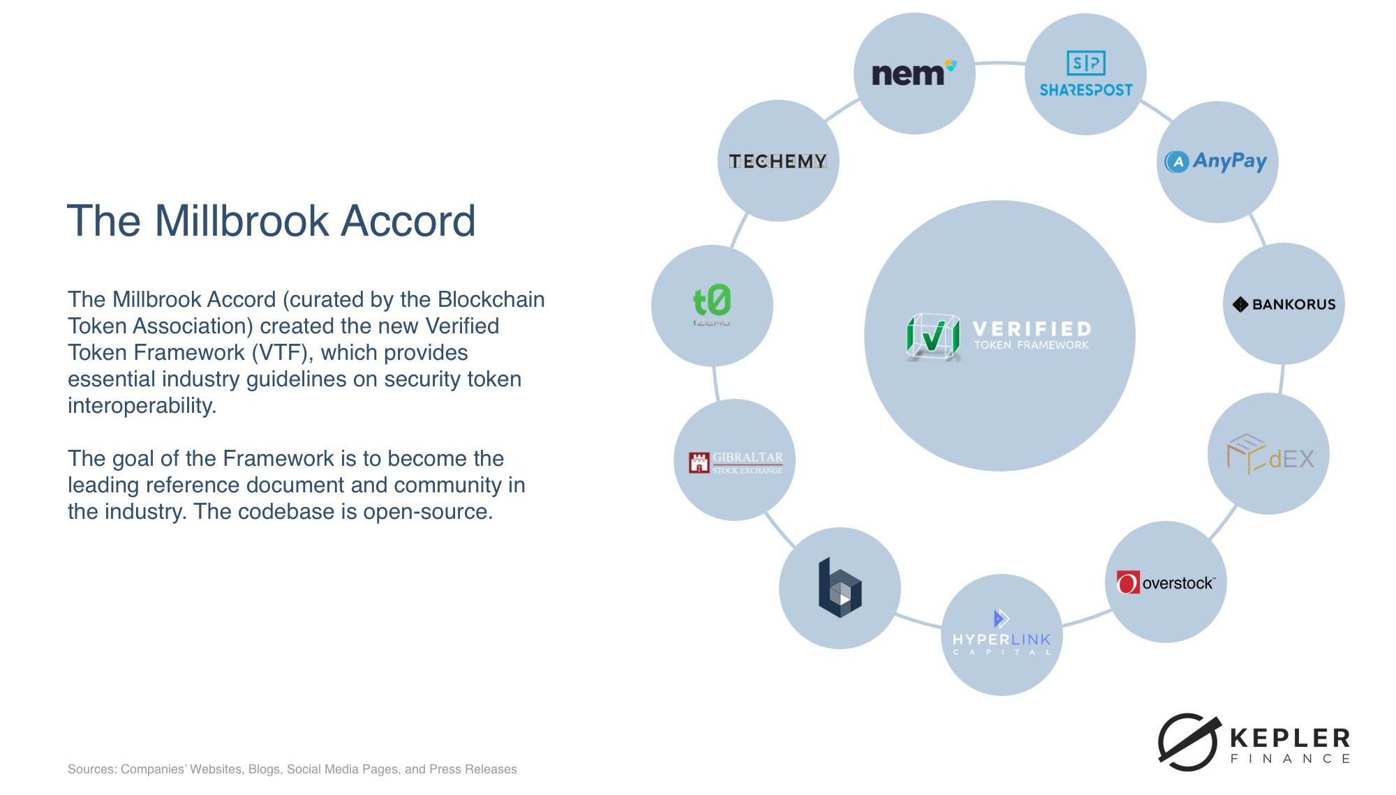 Digital Securities Market Research 2019 by Kepler Finance