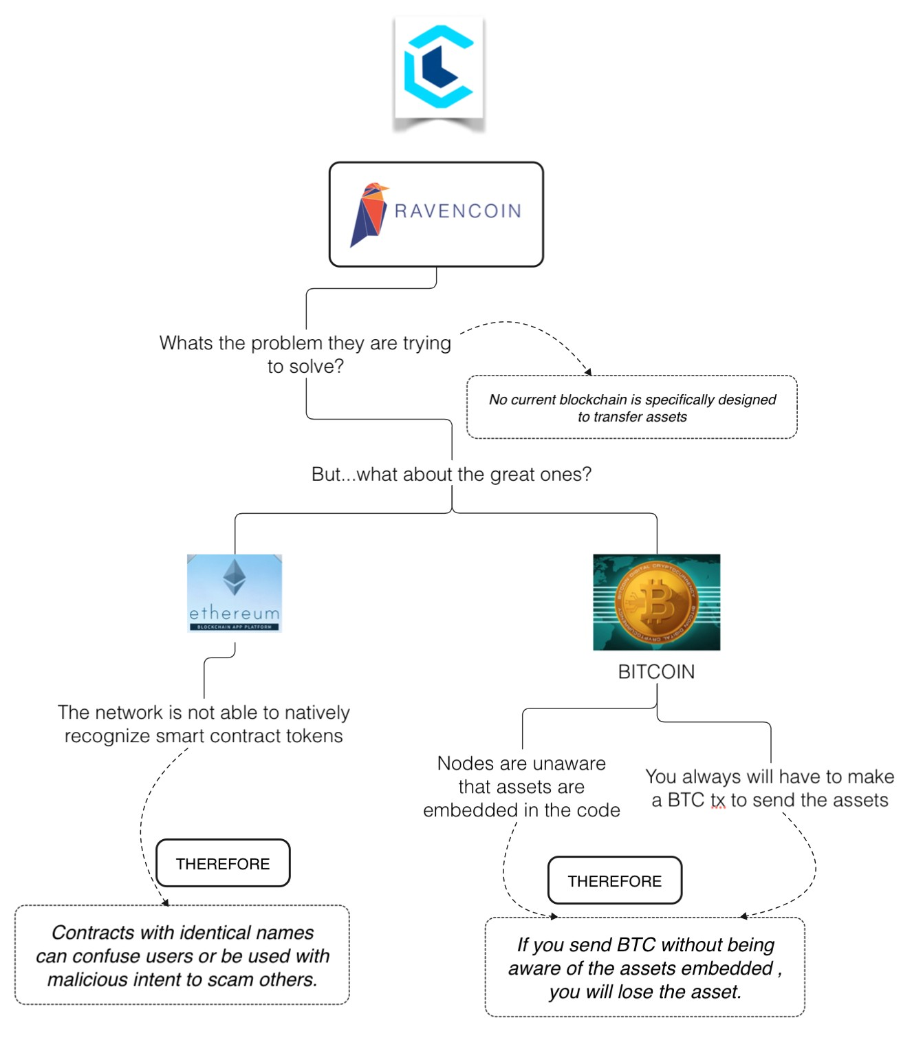 Ravencoin Review — A Bitcoin Code Fork Looking to Bring Real-World