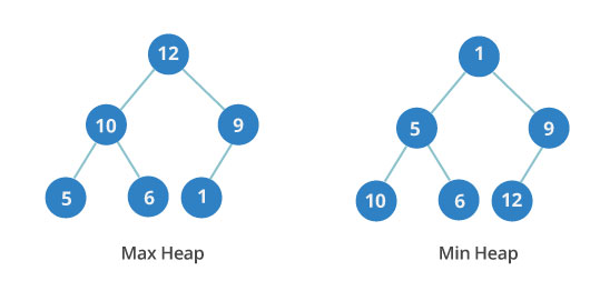 10 Data Structure, Algorithms, and Programming Courses to