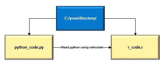 Python Programming…in R - By