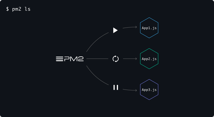 Running PM2 & Node js in Production Environments - By