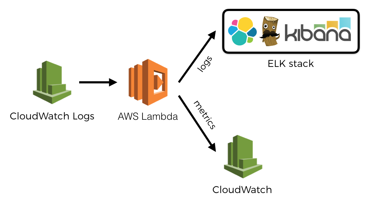 Tips and tricks for logging and monitoring AWS Lambda