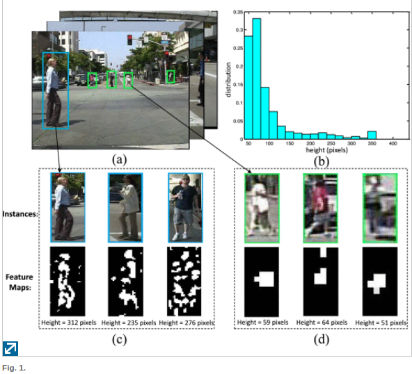 Is Object Detection a Done Deal? - By