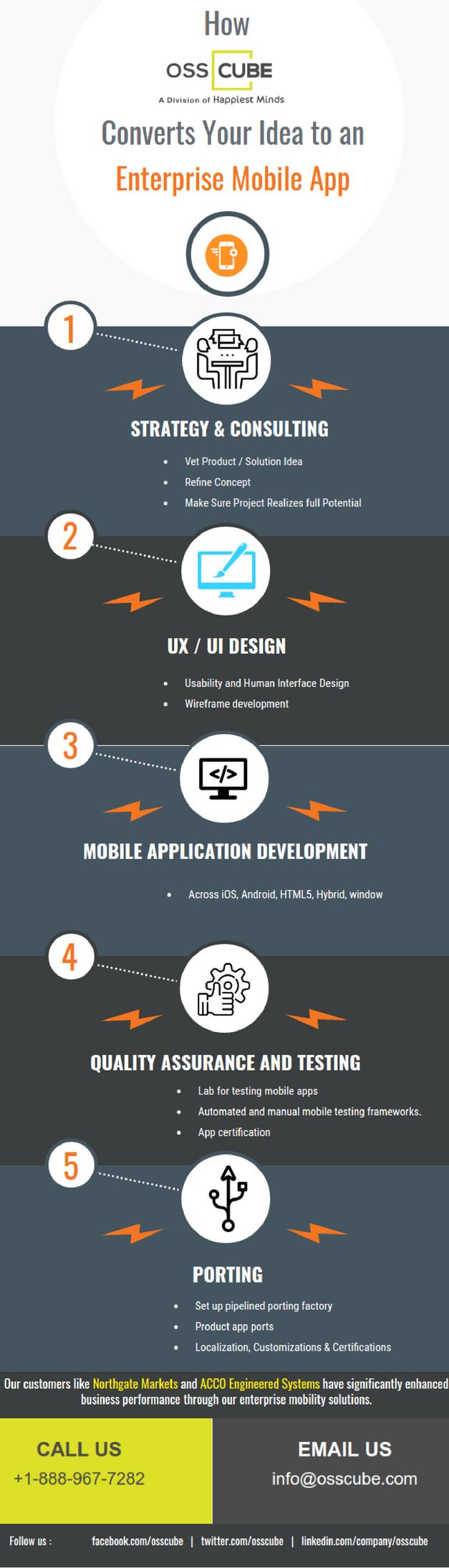 /how-osscube-converts-your-idea-to-an-enterprise-mobile-app-3a8fa5e4d5c9 feature image