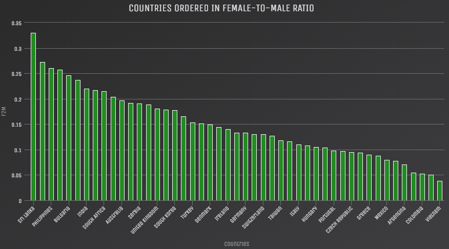 Hackerrank 2018 Survey Analysis — Gender focused Insights - By