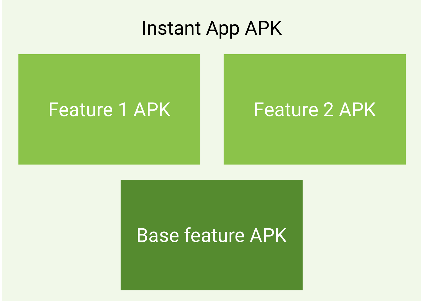 Android Instant Apps,All you need to know about   - By
