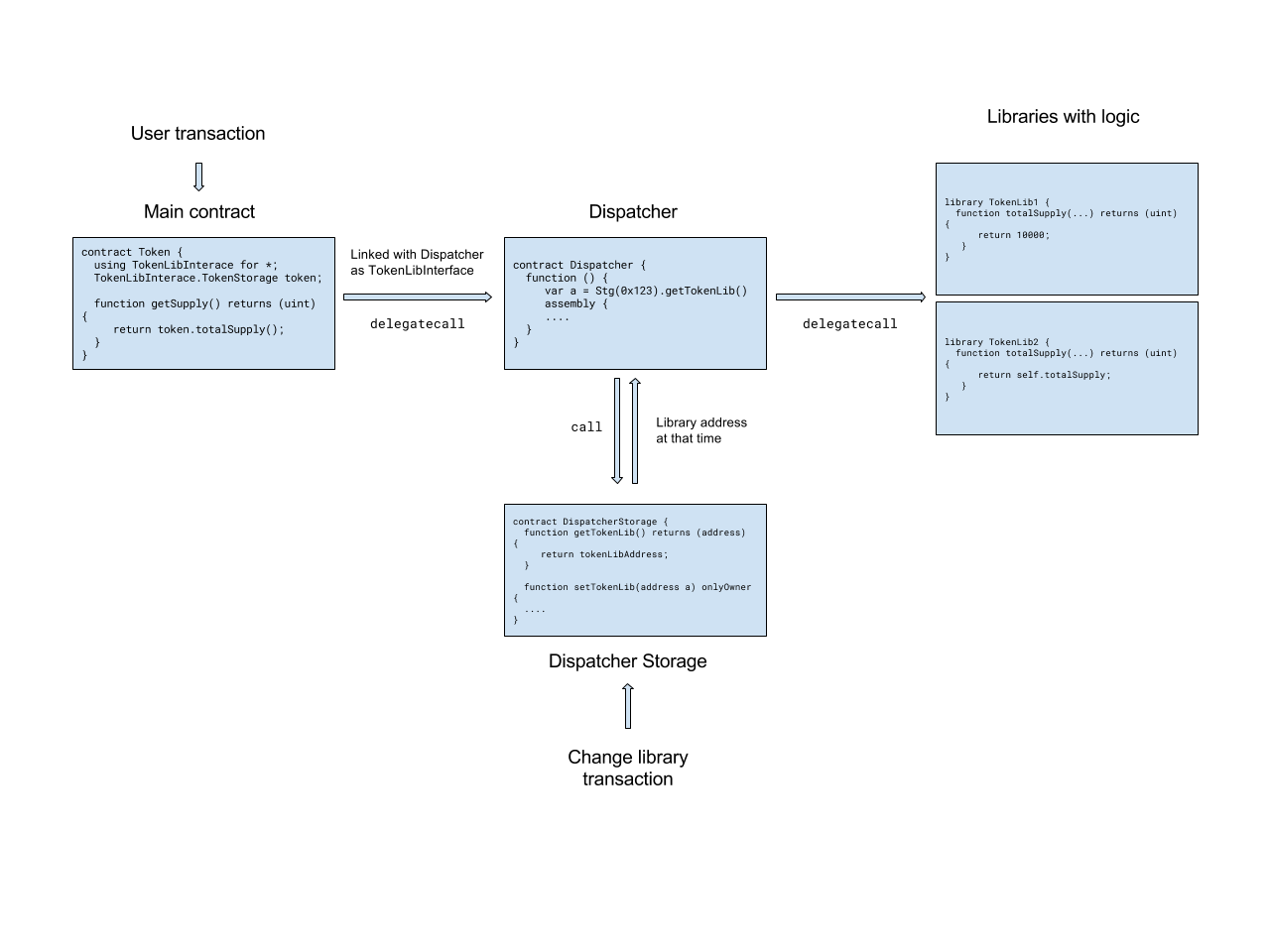 How to Write Upgradable (Versioned) Smart Contracts in
