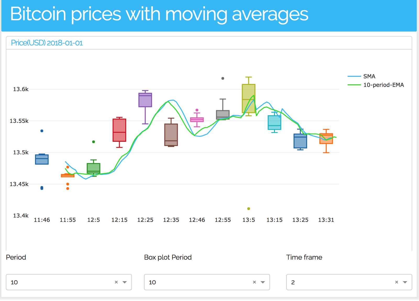 Visualizing Bitcoin prices moving averages using Dash - By