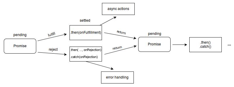 Understanding promises in JavaScript - By