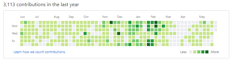 How to optimize your GitHub profile - By