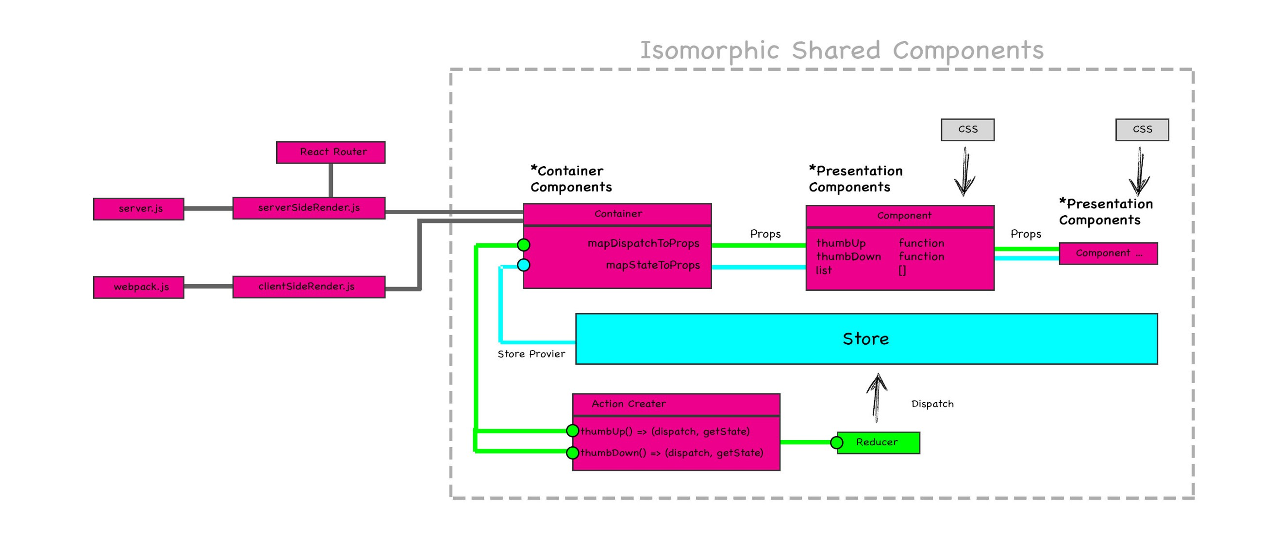 /react-redux-isomorphic-boilerplate-best-practice-example-tutorial-learning-rendering-reducer-action-8a448d0dbddb feature image