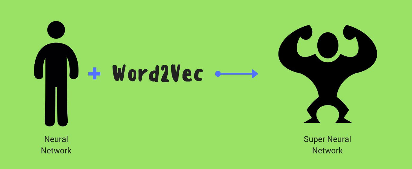 Word2Vec (Part 1) - By