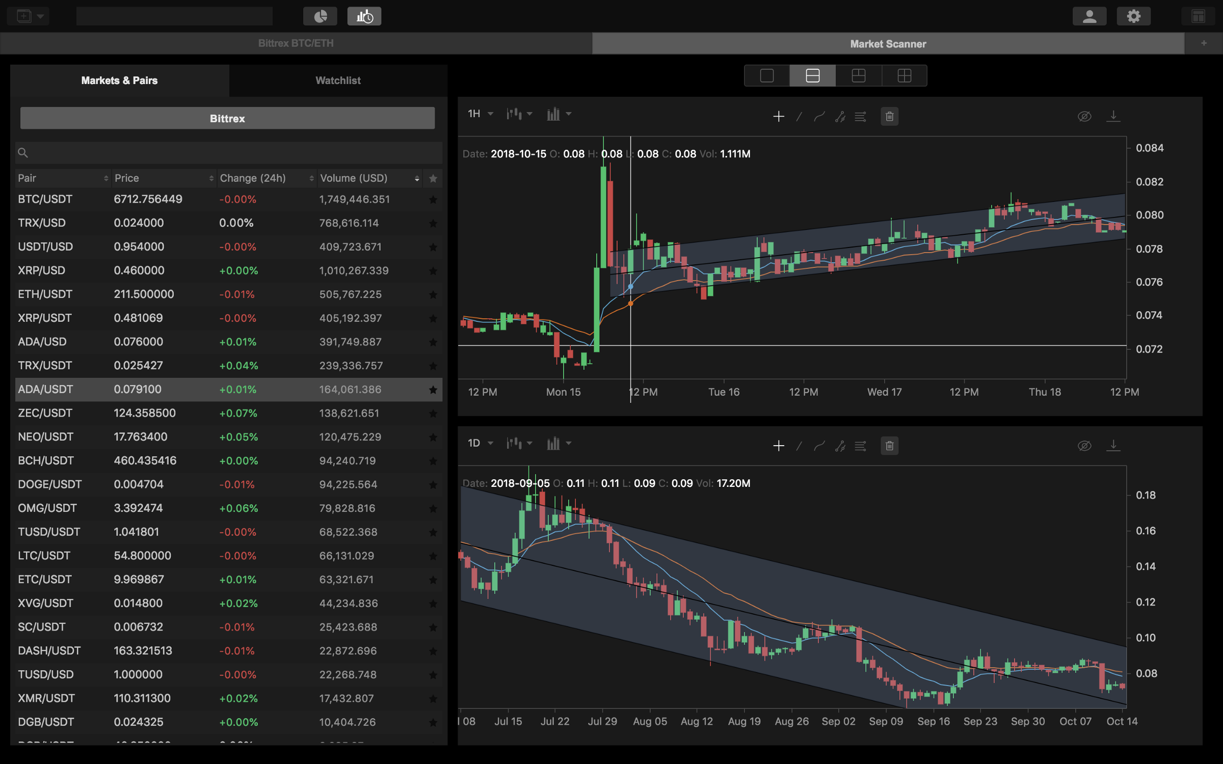 /hack-your-crypto-trading-with-multiple-time-frame-analysis-fcf13153f5da feature image