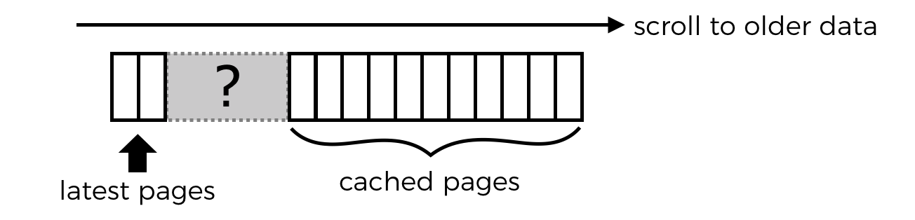 "Guys, we're doing pagination wrong…"" - By Yan Cui"