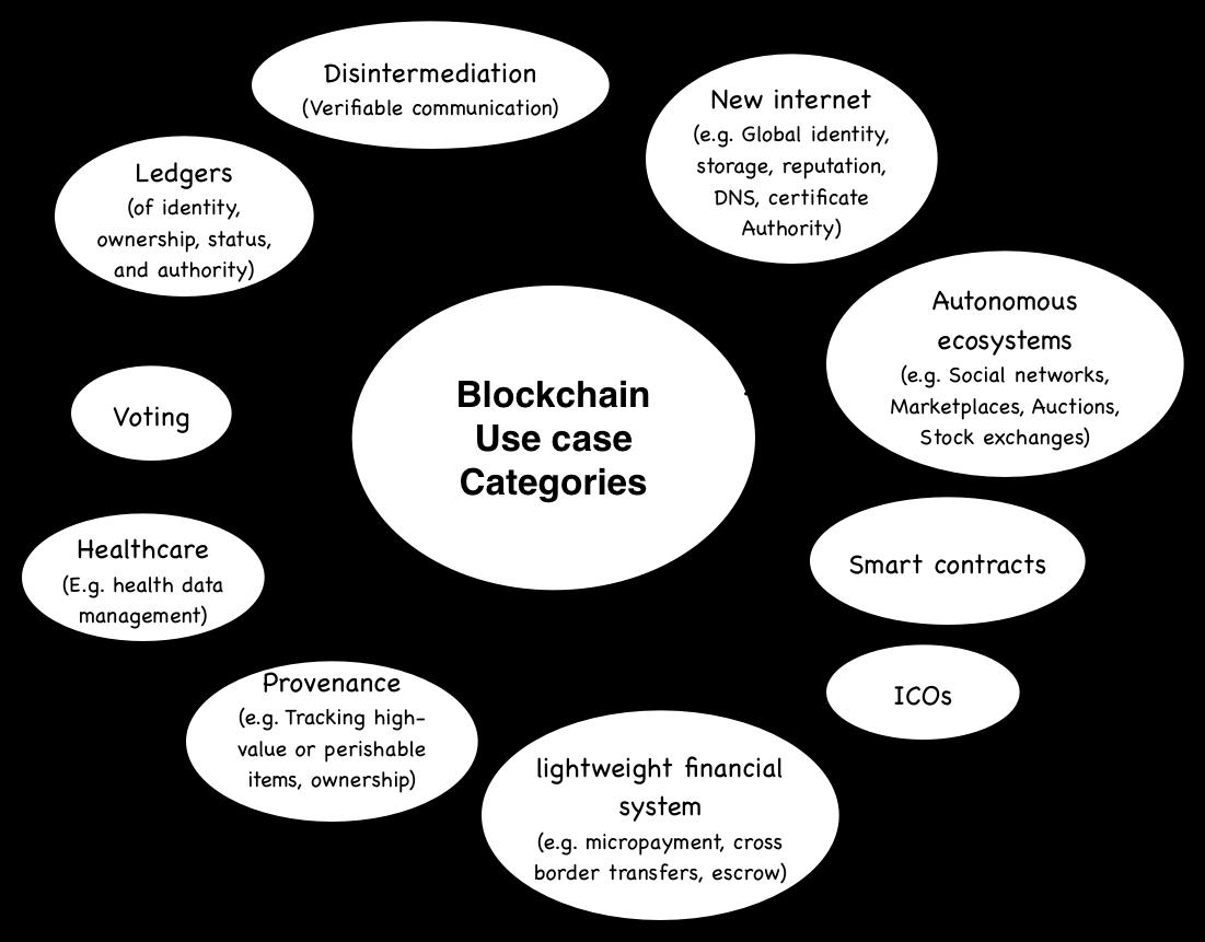 /forecasting-the-future-of-blockchain-fefe0b521e3d feature image