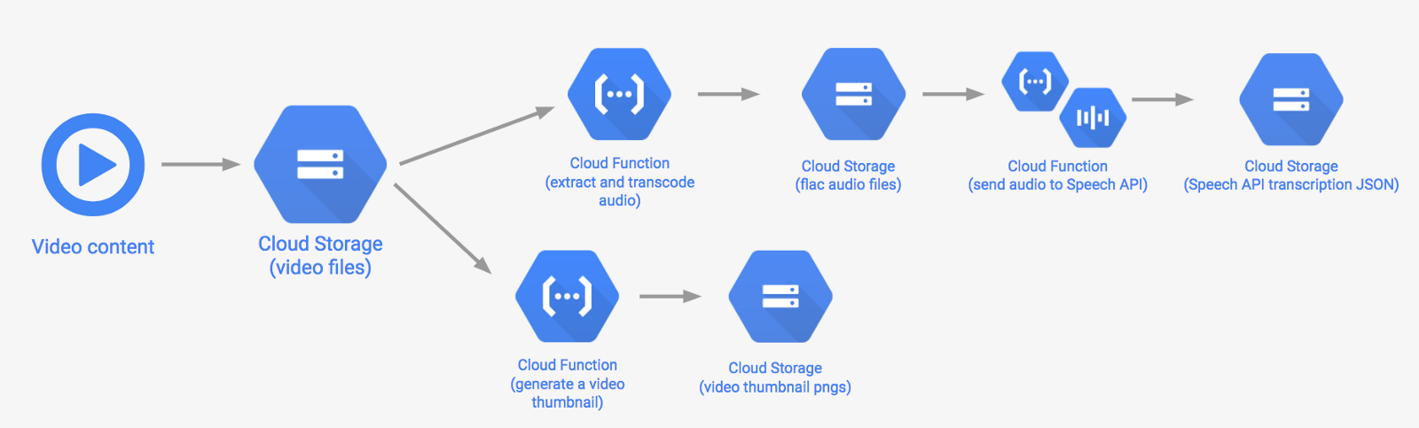 Making audio searchable with Cloud Speech - By