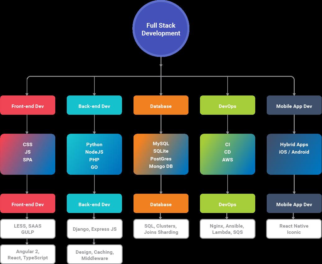 Full Stack Development And Design