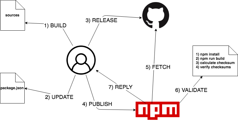 Secure NPM - By