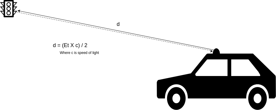 /lidar-basics-the-coordinate-system-a26529615df9 feature image