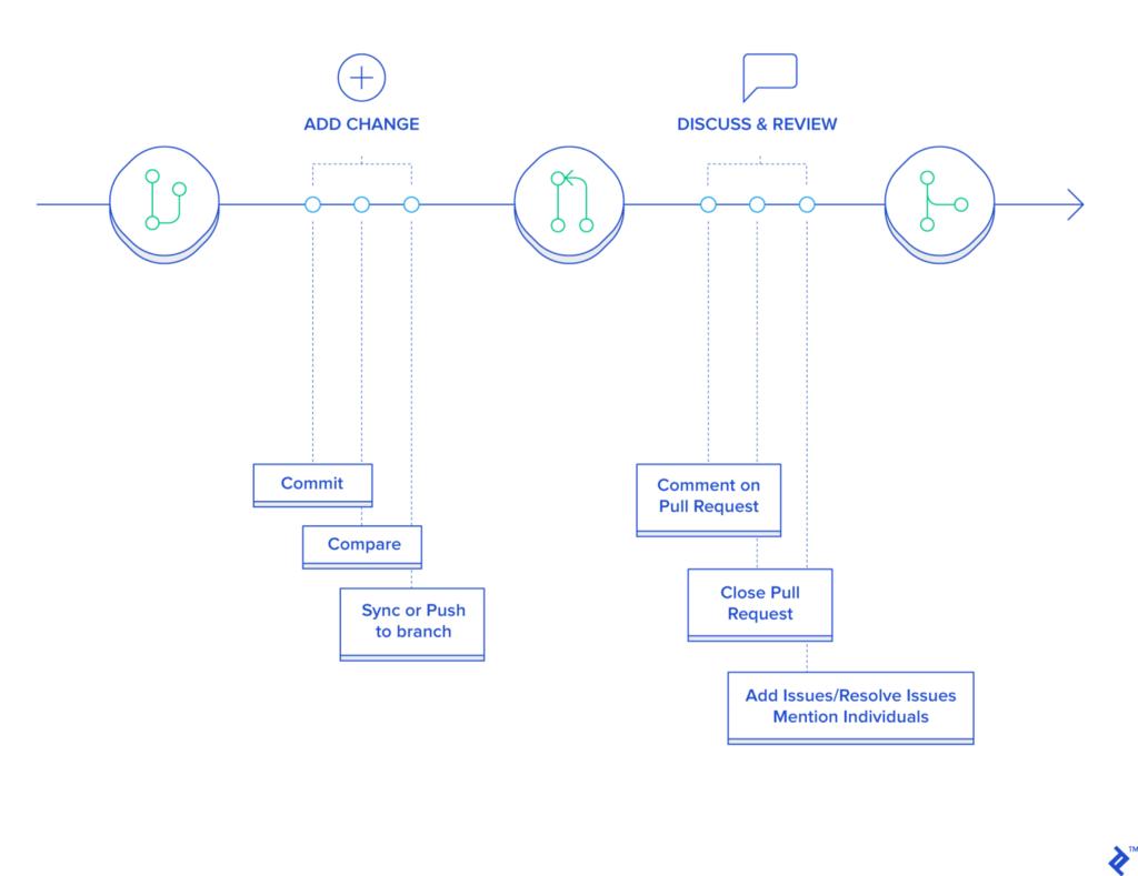 Trunk-based Development vs  Git Flow - By Konrad Gadzinowski