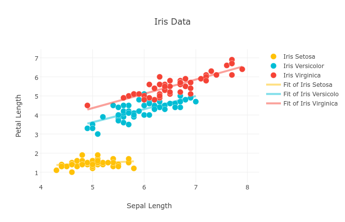 Machine Learning with JavaScript : Part 2 - By