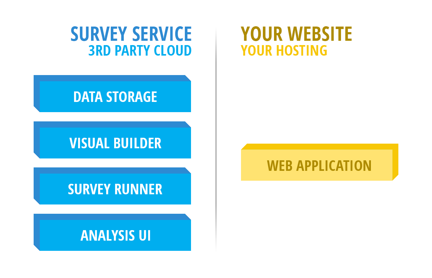 Integrate the Entire Survey Life-cycle into Your Web Application - By