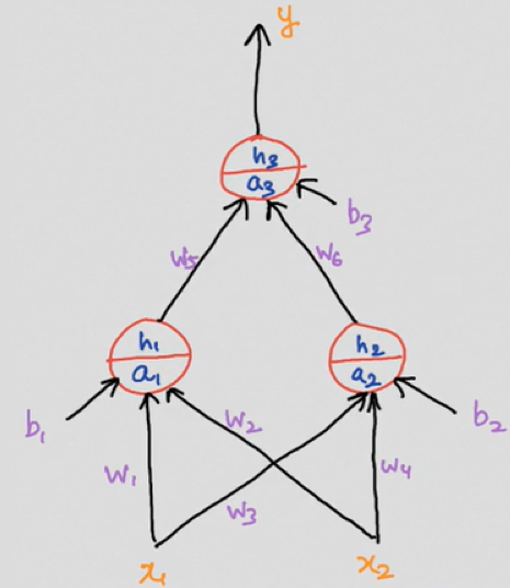 Building a Feedforward Neural Network from Scratch in Python