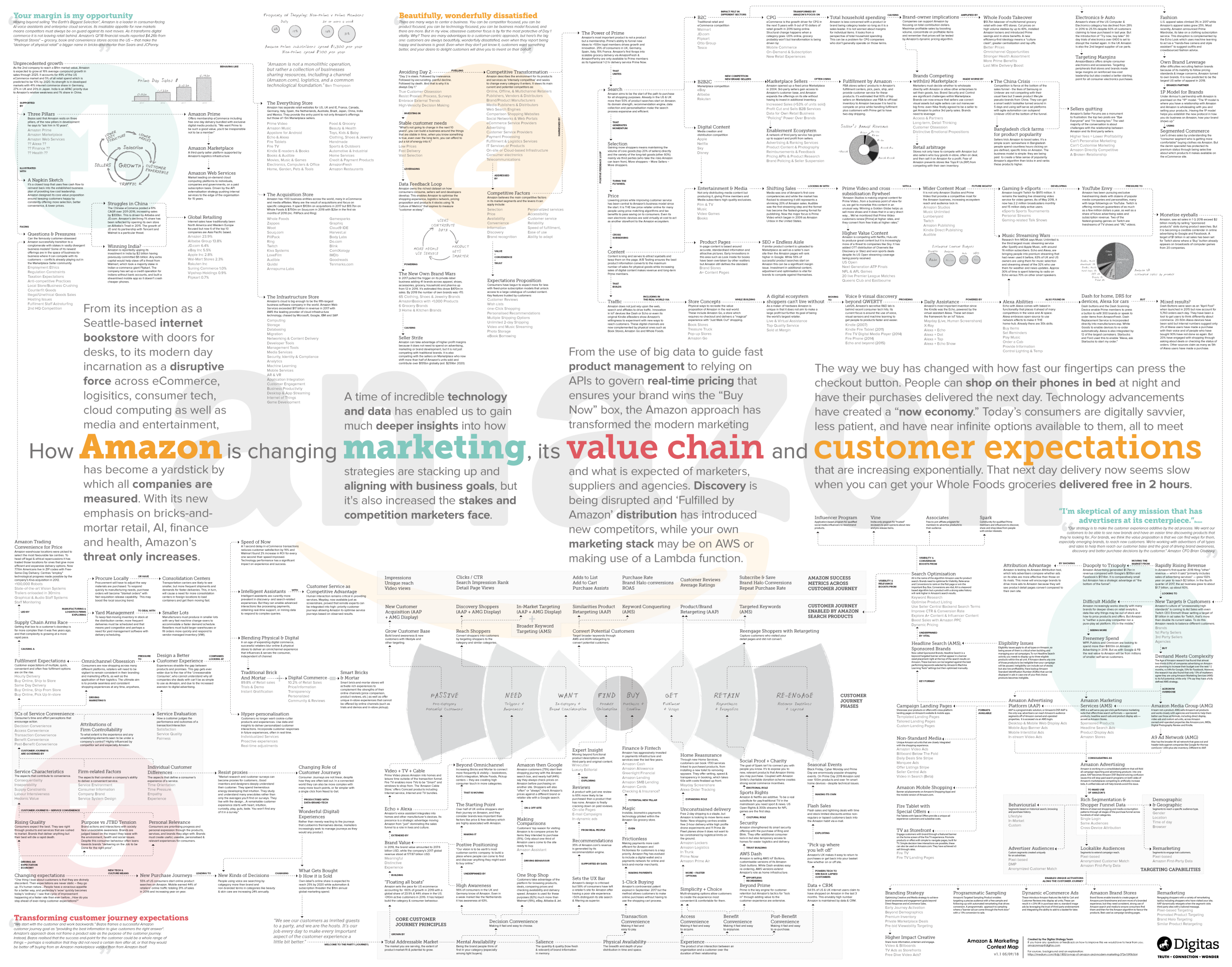 A Map of Amazon and Modern Marketing - By David Carr