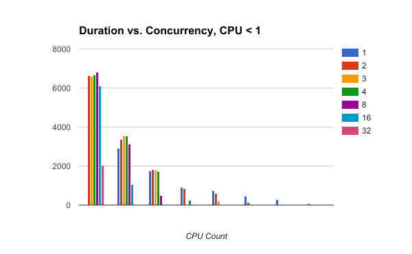 Job Concurrency in Kubernetes: LXD and CPU-pinning to the rescue - By