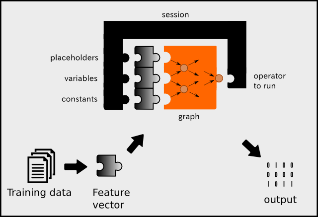 Getting to Know TensorFlow - By