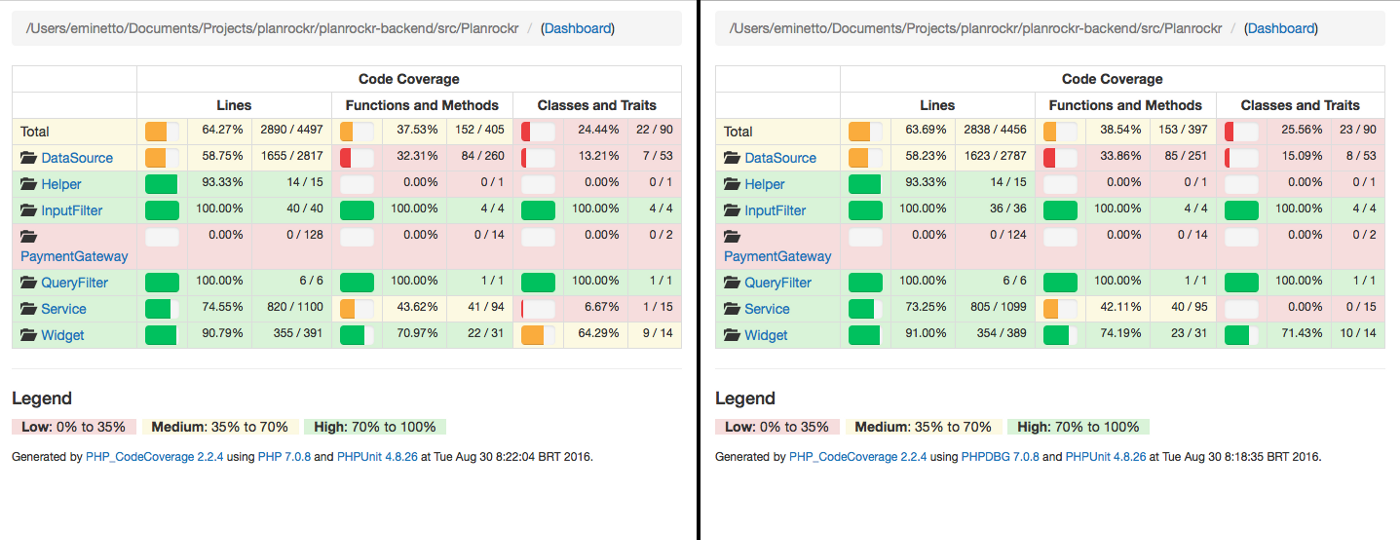 Generating Code Coverage with PHPUnit and phpdbg - By Elton Minetto