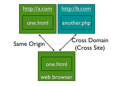 A Practical solution for CORS (Cross-Origin Resource Sharing