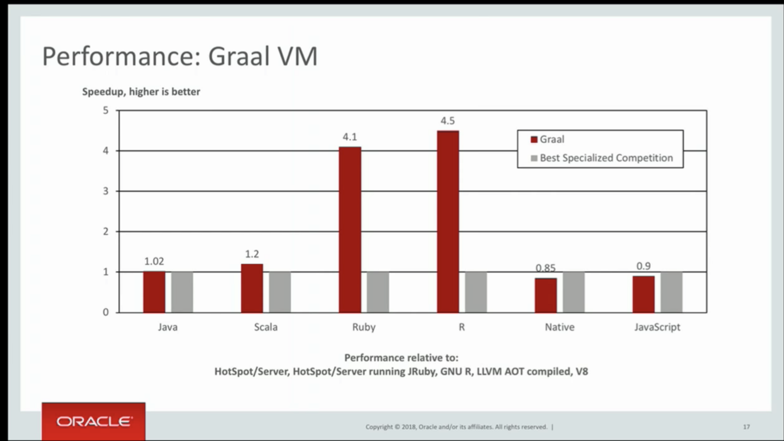 Why the Java community should embrace GraalVM - By