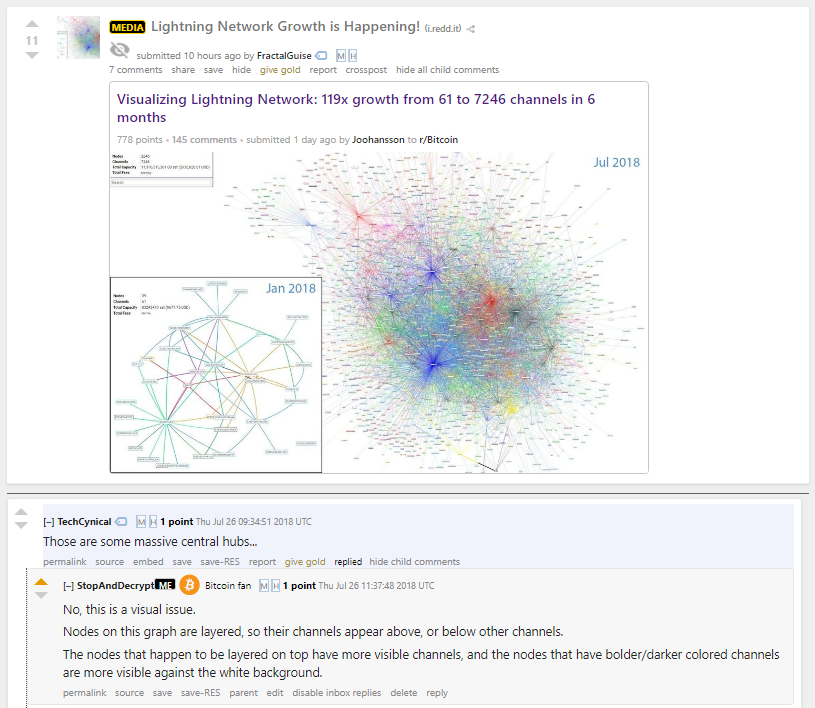 Them Lightning Network Nodes Sure Do Look Centralized To Me What -