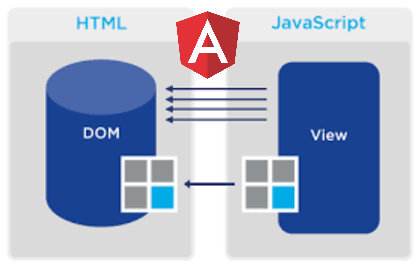 /the-mechanics-of-dom-updates-in-angular-3b2970d5c03d feature image