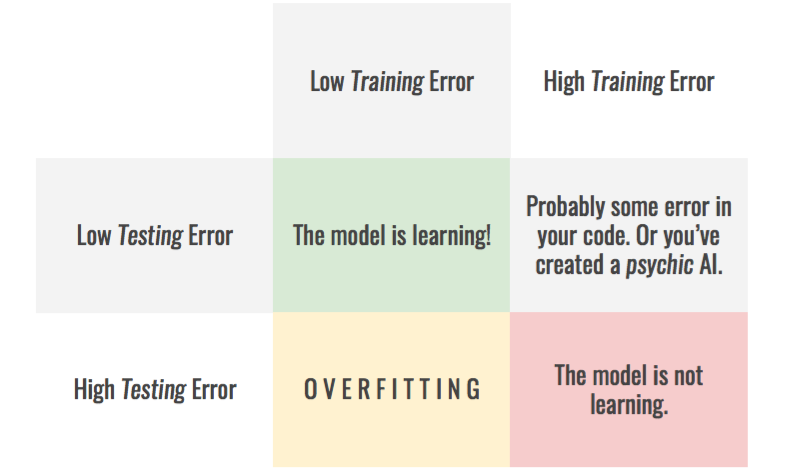 Memorizing is not learning! — 6 tricks to prevent overfitting in