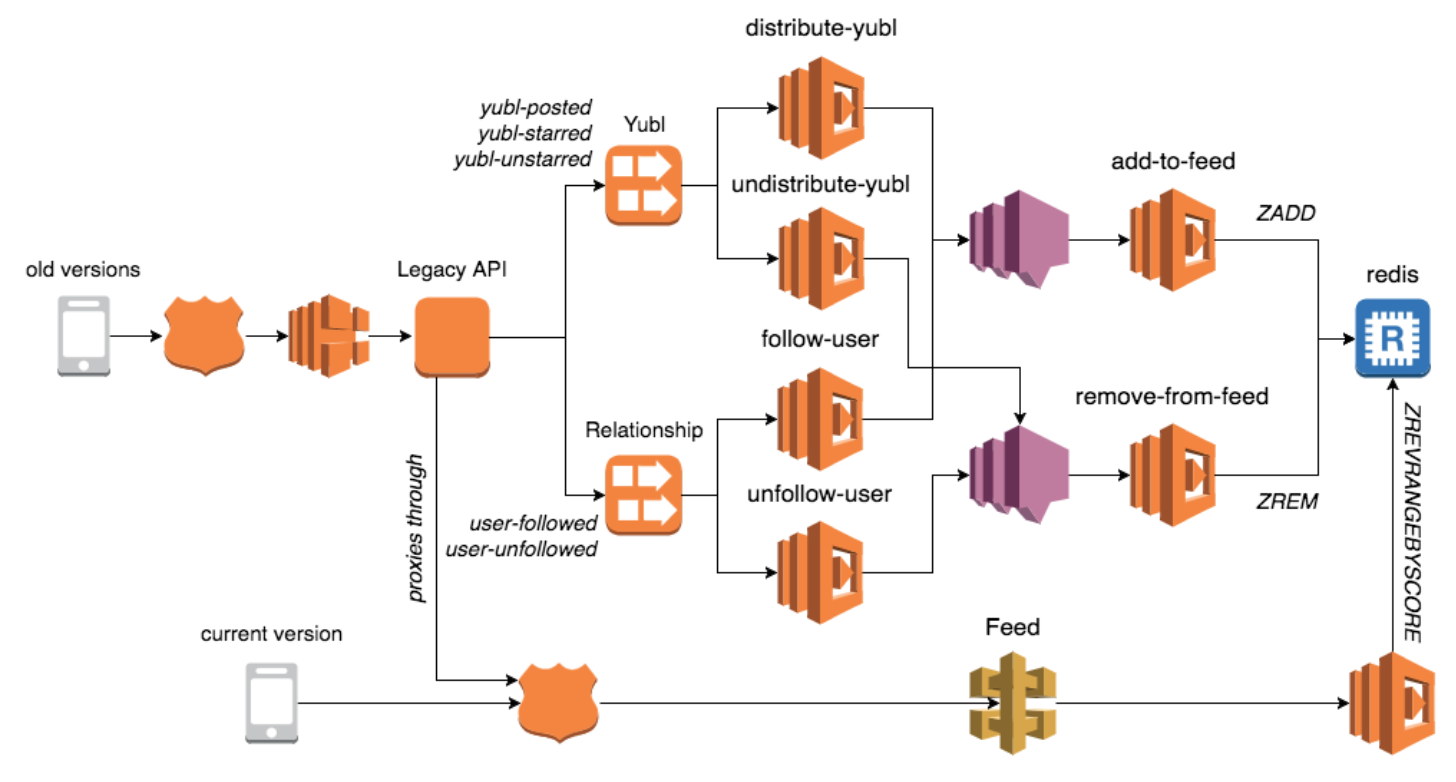 AWS Lambda — how best to manage shared code and shared