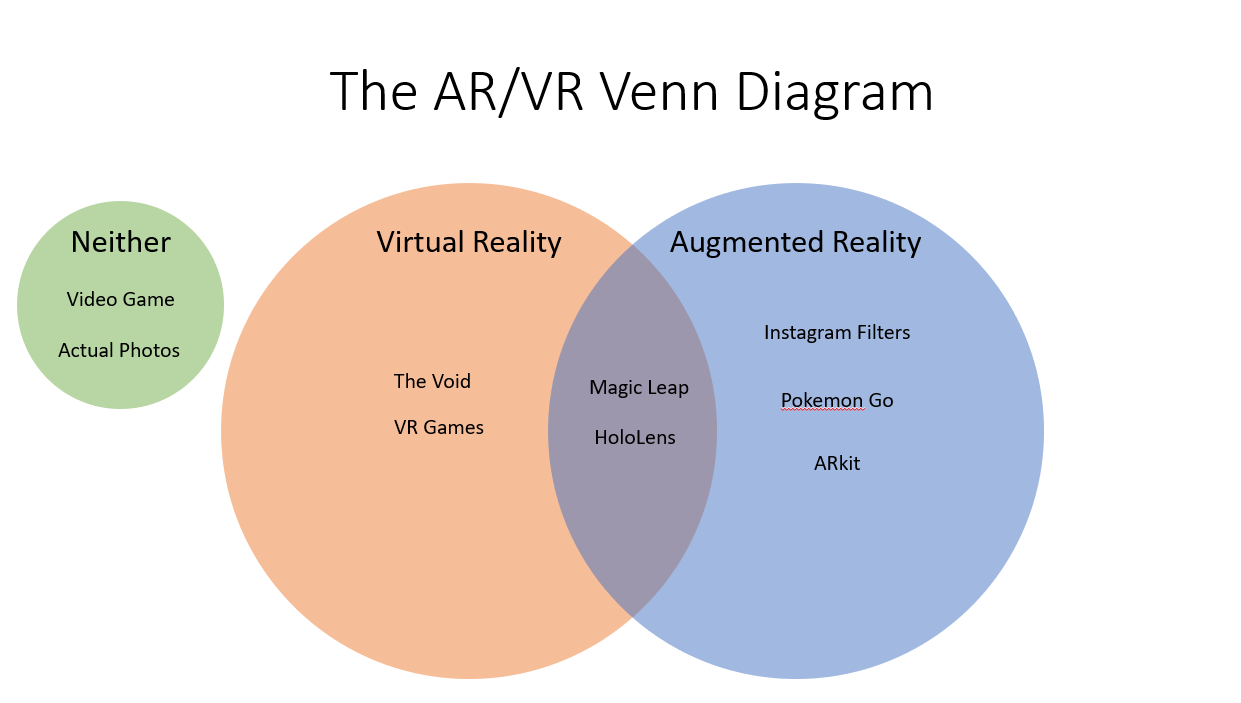 The difference between AR, VR, MR, XR and how to tell them