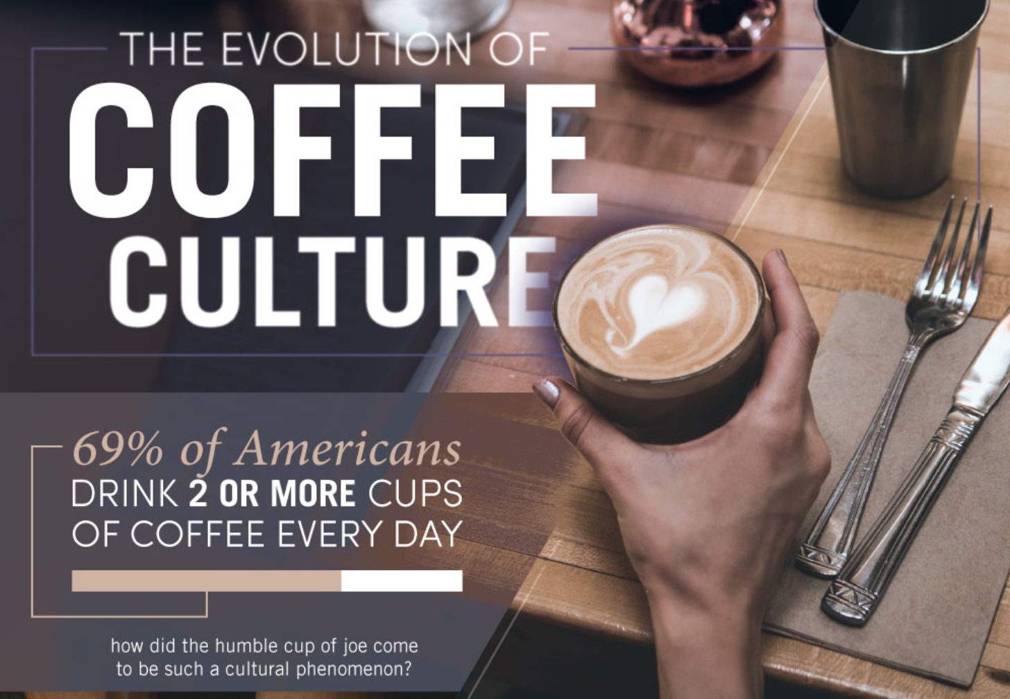 /the-evolution-of-coffee-culture-2f412b555313 feature image