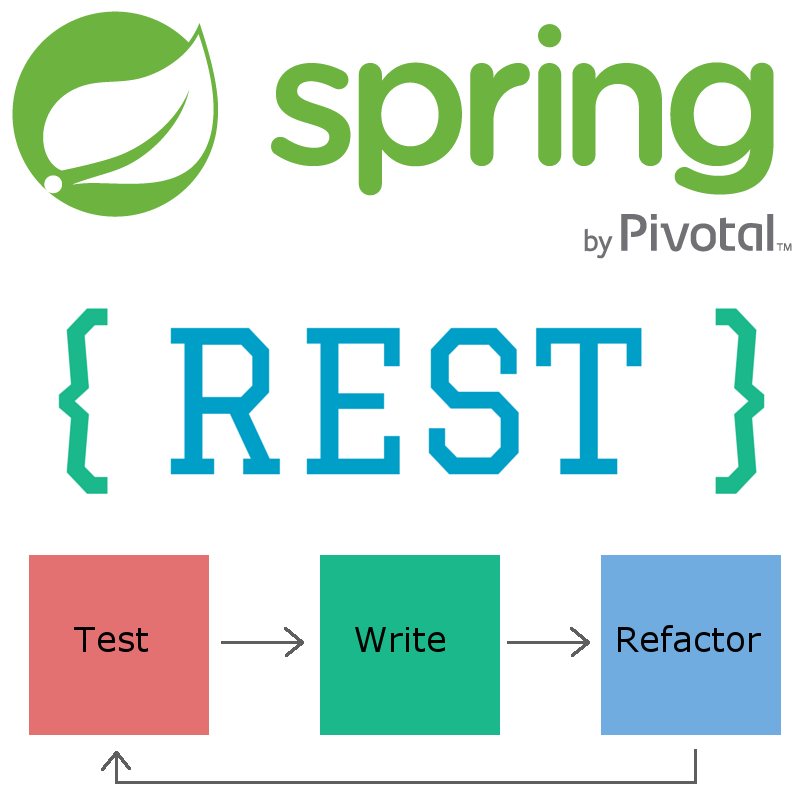 Spring Boot: REST + TDD from scratch - By
