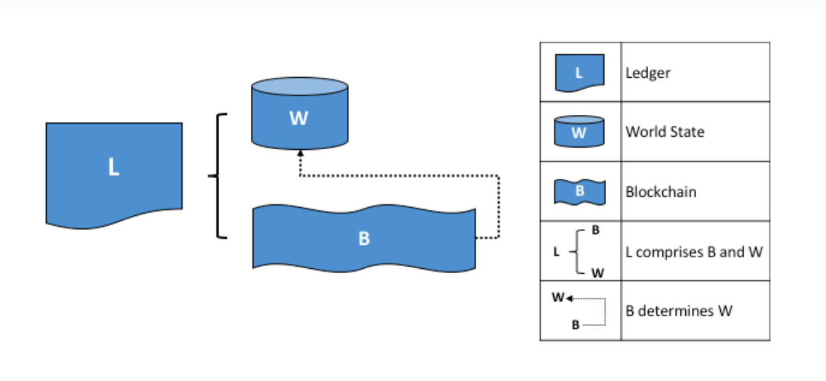 Relational, NoSQL, Ledger Databases work, not Permissioned