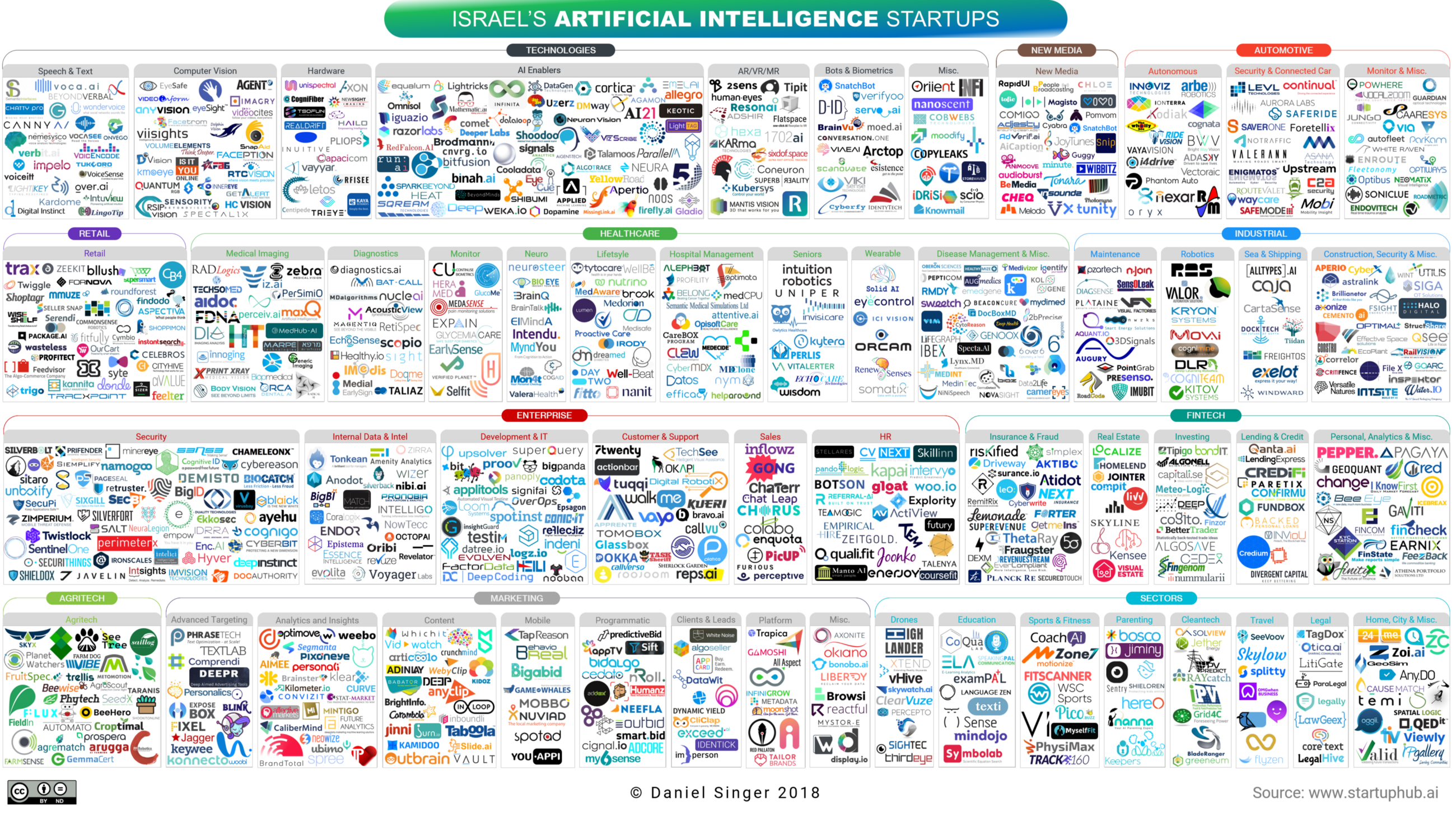 Israel's Artificial Intelligence Landscape 2018 - By