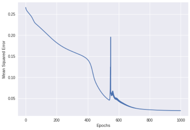 Building a Feedforward Neural Network from Scratch in Python - By