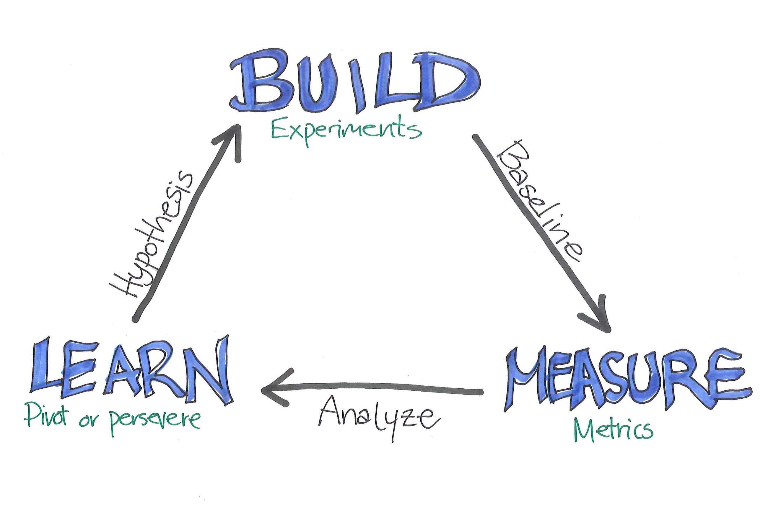 /launch-your-product-training-like-a-lean-startup-644a24143ce0 feature image