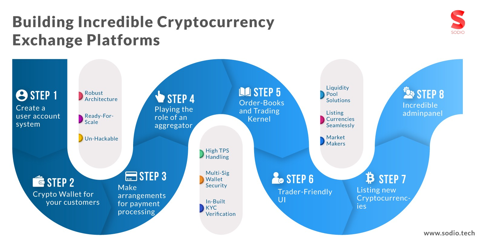 /how-do-cryptocurrency-exchanges-work-and-what-technologies-are-driving-disruption-33d0007eb018 feature image