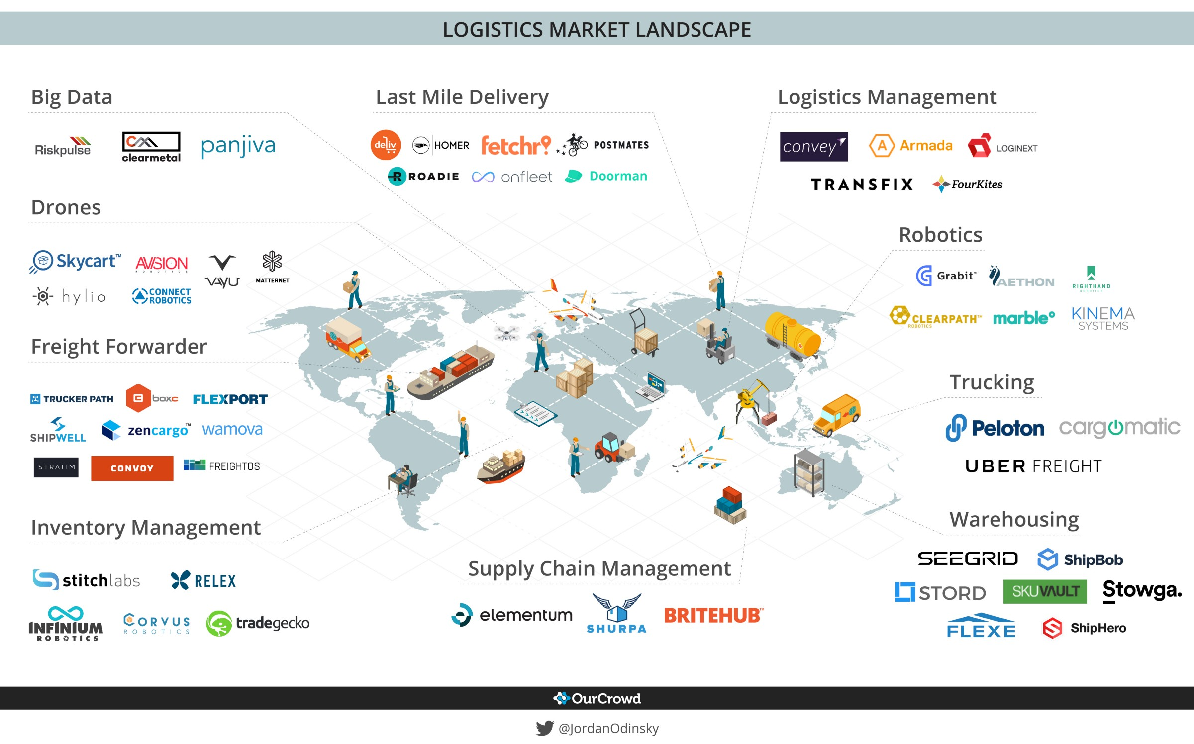 Logistics Tech Market Map — October 2017 - By
