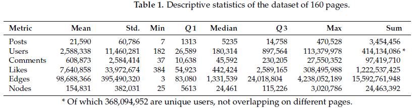 Academic' honeypot datasets with 368 million users  Why is