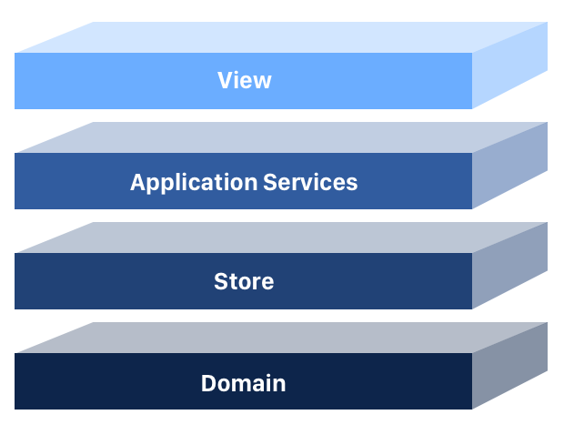 The 4 Layers of Single Page Applications You Need to Know - By