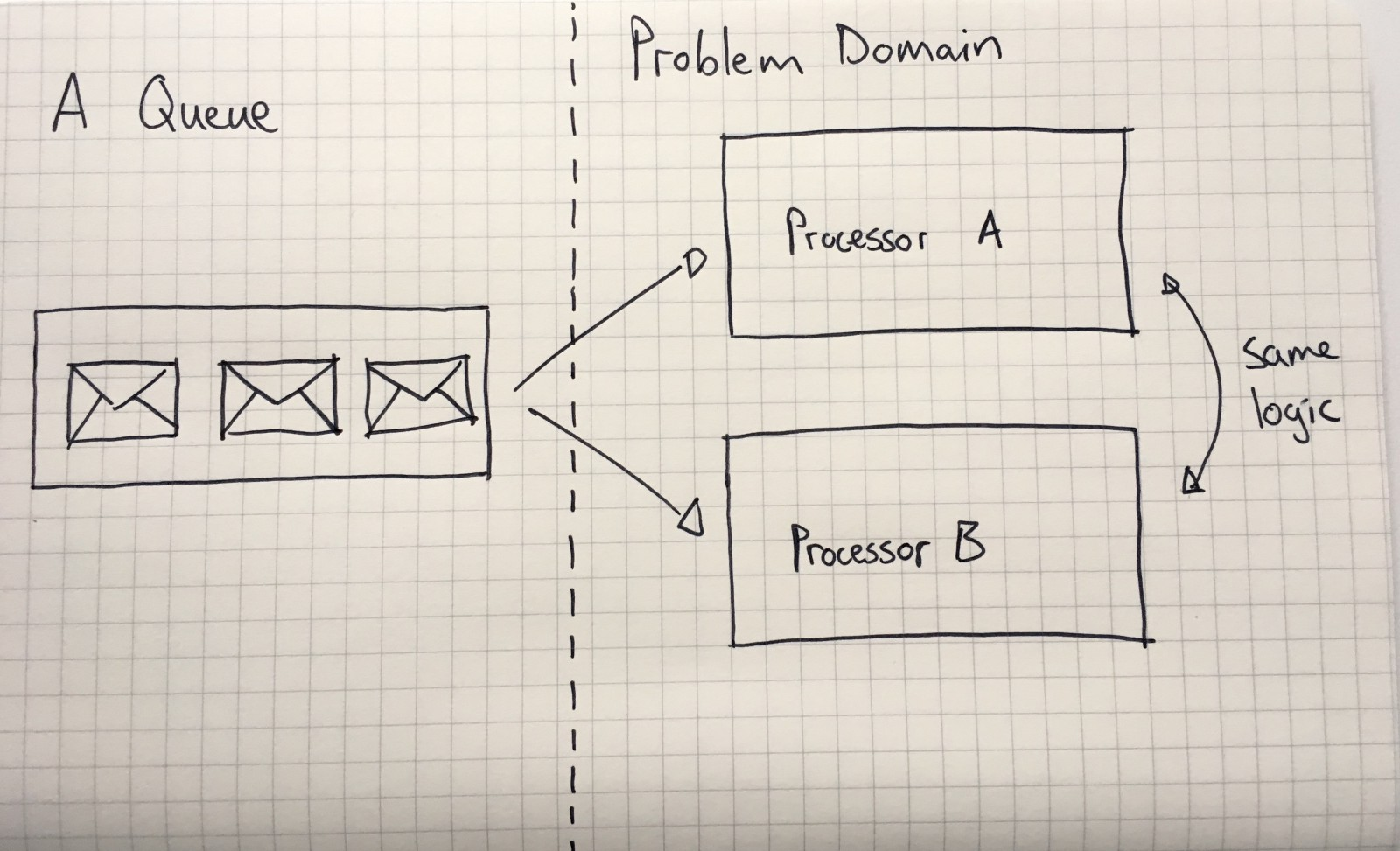 A super quick comparison between Kafka and Message Queues - By