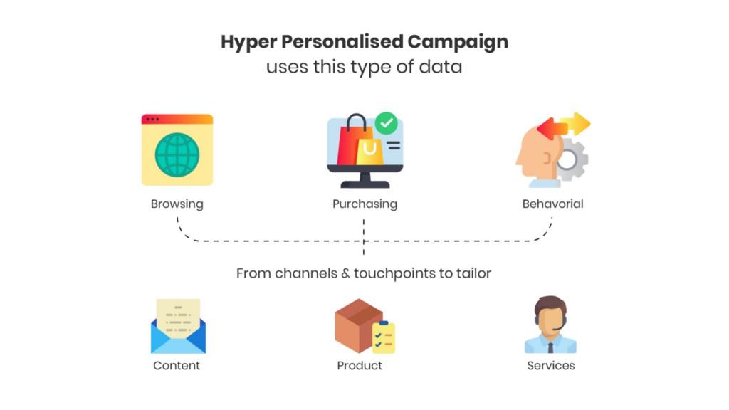 Hyper-Personalization Campaign
